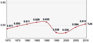 Tajikistan, Trends in the Human Development Index 1970-2010