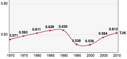 Tajikistan: trends in its Human Development Index indicator 1970-2010 Tajikistan, Trends in the Human Development Index 1970-2010.png