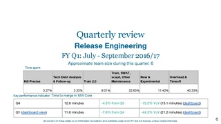 Technology Quarterly Review - Q1 FY16-17- Architecture, Technical Operations, Release Engineering, Services, Security.pdf