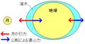 Tide-explain-Japanese.png