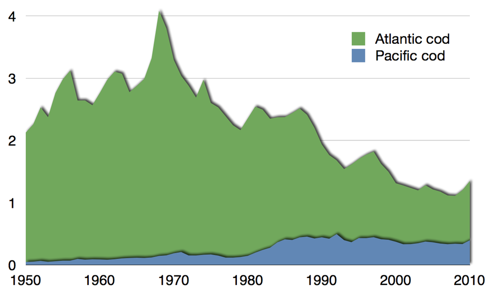 Time series for global capture of Atlantic and Pacific cod