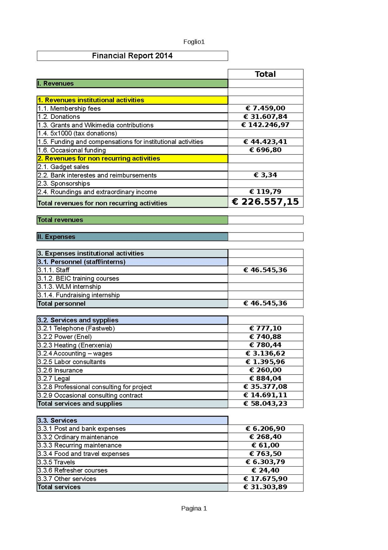 File:Wikimedia Italia Financial report 2014 pdf - Wikimedia Commons