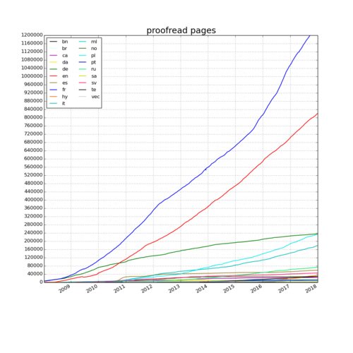 Wikisource - 2018-01-01 - proofread pages.png