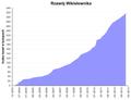 Wzrost Wikisłownika.png