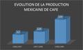 Évolution de la production méxicaine de café.png
