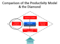 생산성모델과 다이아몬드모델의 비교.png
