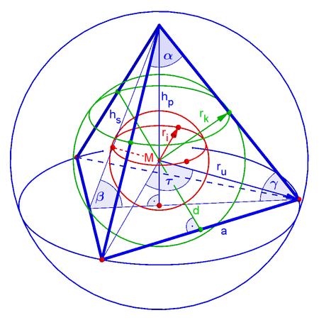01 Tetrahedron sizes.png