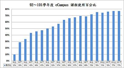 92~101學年度 eCampus 課程使用百分比