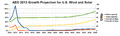 AEO 2013 Growth Projection for US Wind and Solar.png