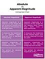 Absolute Magnitude vs Apparent Magnitude.jpg
