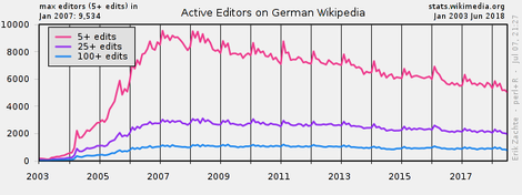 Active editors on German Wikipedia over time.png