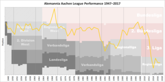 Alemannia Aachen - Historical chart of Alemannia Aachen league performance after WWII