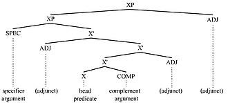 Argument (linguistics) - Argument picture 1