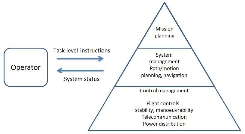 Autonomous control basics