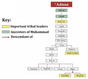 Banu Abdul Qays - A family tree depicting the ancestry of the Banu Abdul Qays.