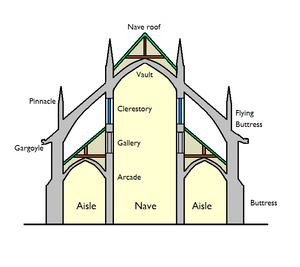 List of church architecture terms simple english for Skelettbauweise definition