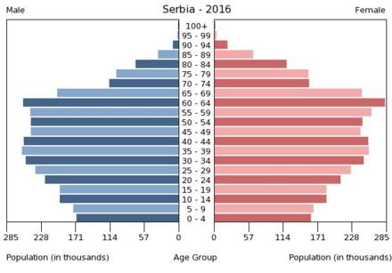 Serbien - Wikiwand