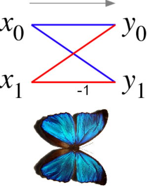 Mathematical diagram - Butterfly diagram