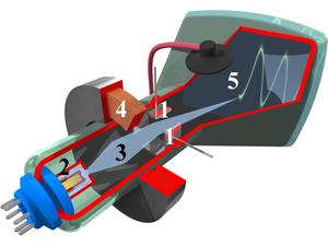 Diagrama em corte de um osciloscópio CRO típico. 1. Eletrodos de deflexão por tensão 2. Acelerador de elétrons 3. Raio de elétrons  4. Bobina de foco  5. Lado interior de tela revestido com fósforo