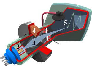 Sezione schematica di un tubo di un oscilloscopio 1: elettrodi di deviazione del fascio 2: cannone di elettroni 3: fasci di elettroni 4: bobina di messa a fuoco 5: strato di fosforo