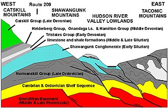 Geology of the Appalachians - Generalized east-to-west cross section through the central Hudson Valley region. USGS image.