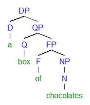 Partitive - Image: Choco pseudo 2