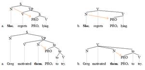 Control (linguistics) - Control trees 2