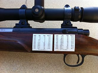 """Varmint rifle - """"Dope sheets"""" for calculating bullet drop and wind drift are frequently used"""