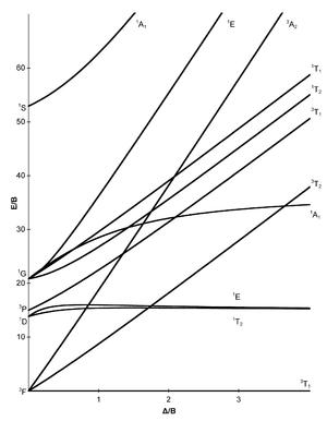 Tanabe–Sugano diagram - d2 electron configuration