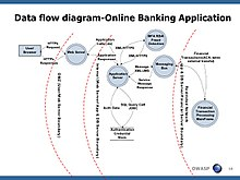 Data Flow Diagram - Online Banking Application
