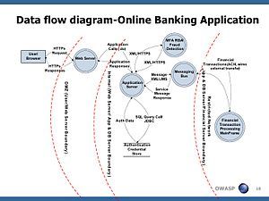 Threat model - Image: Data Flow Diagram Online Banking Application