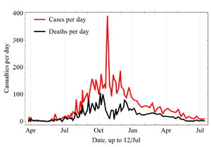 Deceased per day Ebola 2014.png