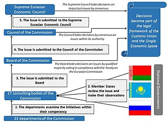 Eurasian Economic Union - Current decision making process of the Eurasian Customs Union and the Single Economic Space