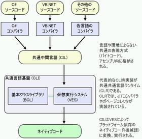 .Net Framework4.5をダウンロードできない - マイク …