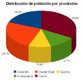 Distribucion poblacion por provincias CLM 2011.PNG