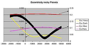 Perturbation (astronomy) - Image: Eccentricity rocky planets