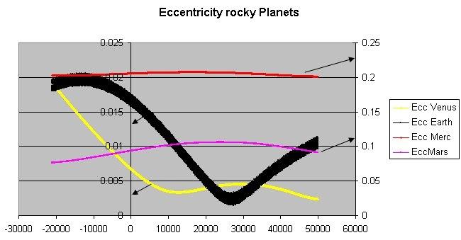 Eccentricity rocky planets