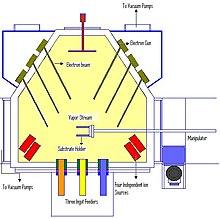 E Beam Evaporation Elektronenstrahlverdampfer Wikipedia