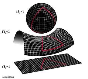 La geometria dell'universo è determinata da quanto il parametro cosmologico Omega è più o meno distante da 1. Dall'alto verso il basso: un universo chiuso con curvatura positiva, universo iperbolico con curvatura negativa e universo piatto con curvatura nulla.[57]