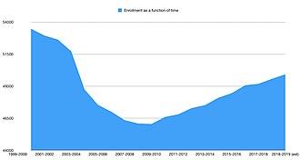 Portland Public Schools (Oregon) - Enrollment data for Portland Public Schools from 1999 to 2019