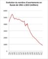 Evolution du nombre d'avortements en Russie de 1961 à 2014.png