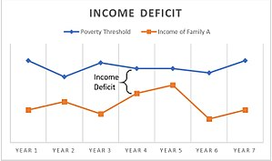 Income deficit - Income deficit is the difference between poverty threshold and a household's income.