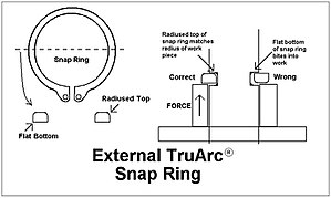 Circlip - How to properly position an external Tru-Arc Snap ring in its groove.