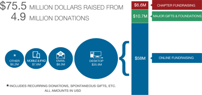 Donations Sources for 2014 - 2015 Fundraising Report