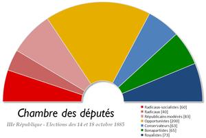 French legislative election, 1885 - Image: France Chambre des deputes 1885