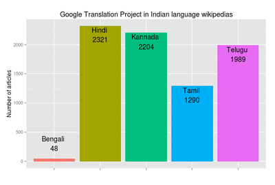 wikipedia and its impact on language Nature of culture & its impact on business - free download as powerpoint presentation (ppt), pdf file (pdf), text file (txt) or view presentation slides online culture is set of control mechanisms.