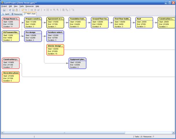 ファイル ganttproject pert chart png wikipedia
