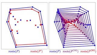 Gauss–Lucas theorem Geometric relation between the roots of a polynomial and those of its derivative