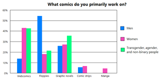 Gender and webcomics Webcomics are primarily created by women and gender-variant people