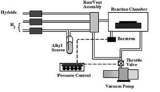 Metalorganic vapour-phase epitaxy - MOCVD apparatus